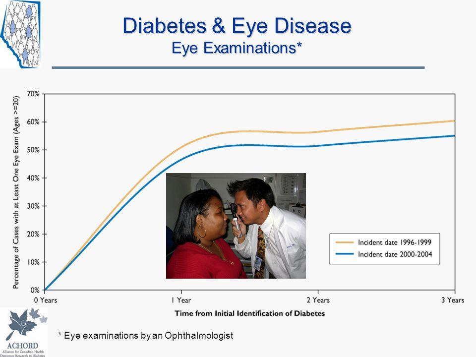 Diabetes & Eye Disease Eye Examinations* * Eye examinations by an Ophthalmologist