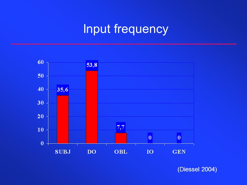 Input frequency (Diessel 2004)