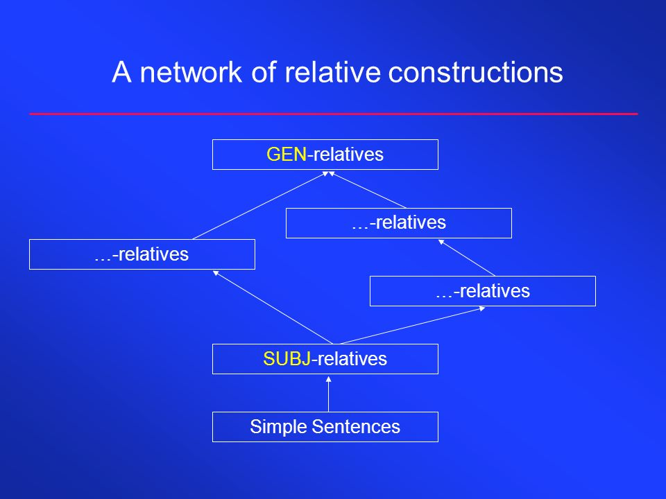 A network of relative constructions Simple Sentences SUBJ-relatives …-relatives GEN-relatives
