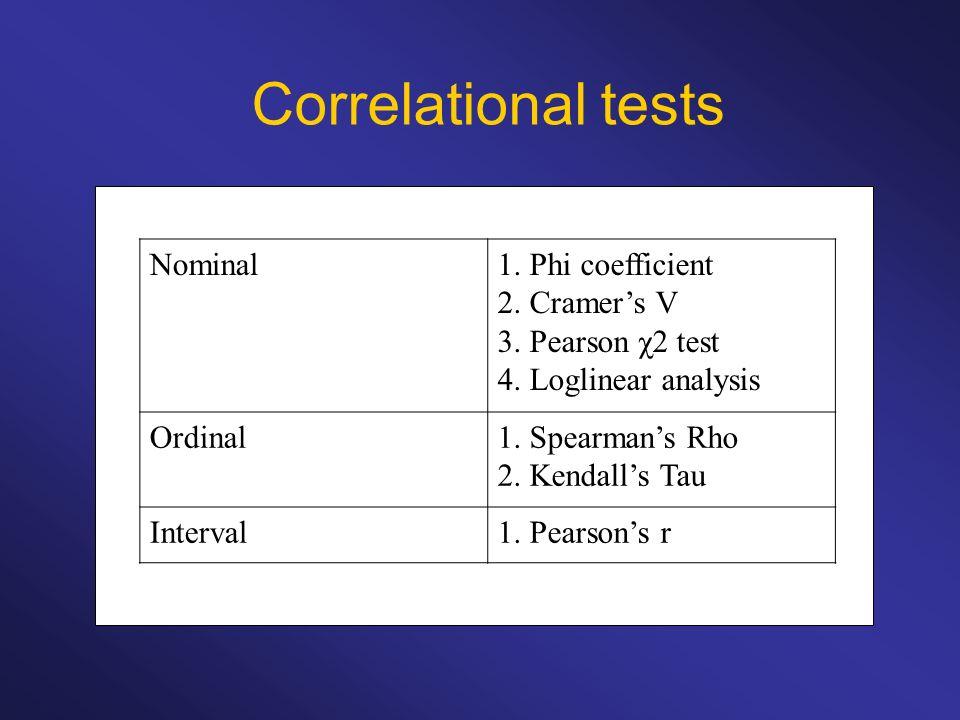 Nominal1. Phi coefficient 2. Cramers V 3. Pearson χ2 test 4. Loglinear analysis Ordinal1. Spearmans Rho 2. Kendalls Tau Interval1. Pearsons r Correlat