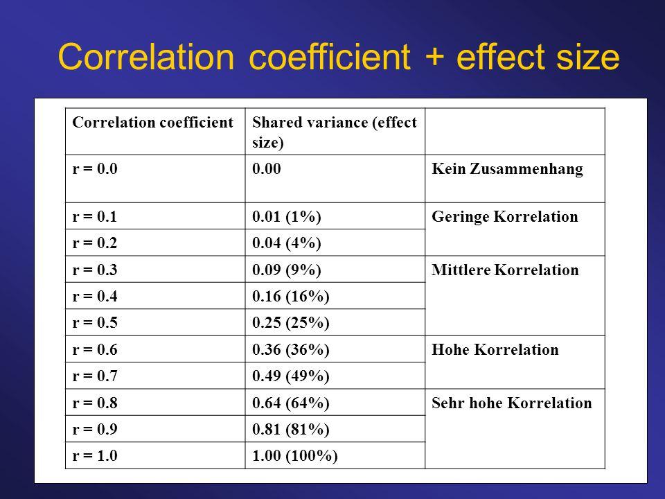 Correlation coefficient + effect size Correlation coefficientShared variance (effect size) r = 0.00.00Kein Zusammenhang r = 0.10.01 (1%)Geringe Korrel