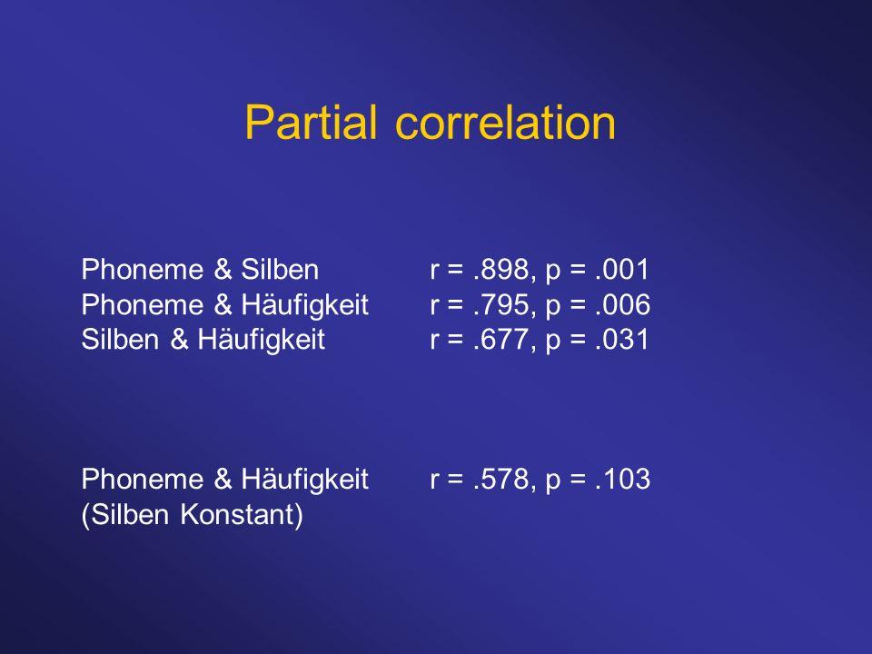 Phoneme & Silbenr =.898, p =.001 Phoneme & Häufigkeitr =.795, p =.006 Silben & Häufigkeitr =.677, p =.031 Partial correlation Phoneme & Häufigkeitr =.