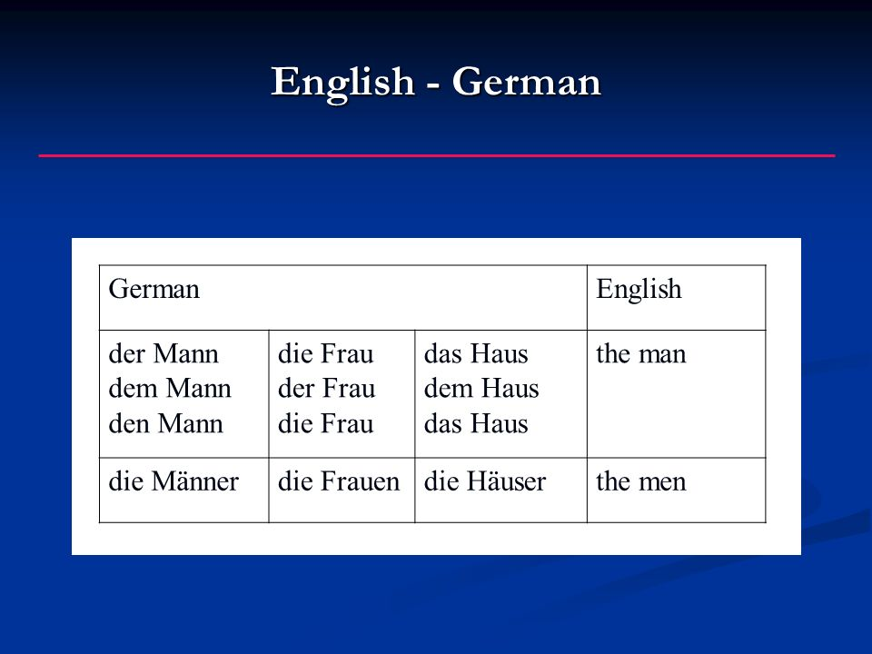 English - German GermanEnglish der Mann dem Mann den Mann die Frau der Frau die Frau das Haus dem Haus das Haus the man die Männerdie Frauendie Häuser