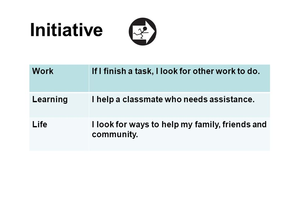 Initiative WorkIf I finish a task, I look for other work to do. LearningI help a classmate who needs assistance. LifeI look for ways to help my family