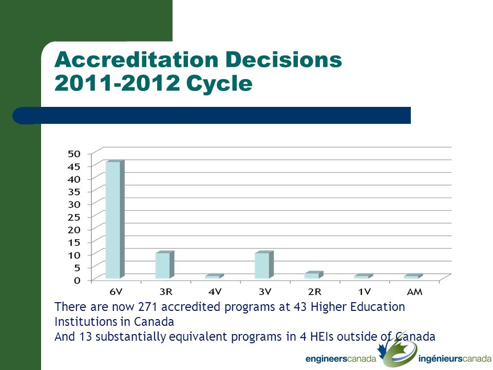 Accreditation Decisions 2011-2012 Cycle There are now 271 accredited programs at 43 Higher Education Institutions in Canada And 13 substantially equiv