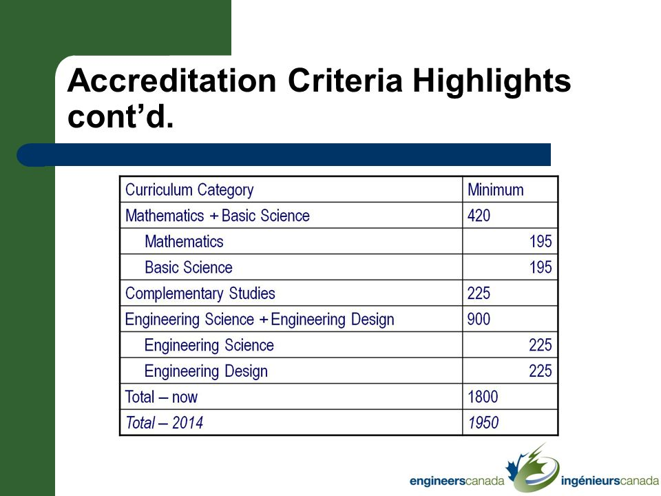 Accreditation Criteria Highlights contd.