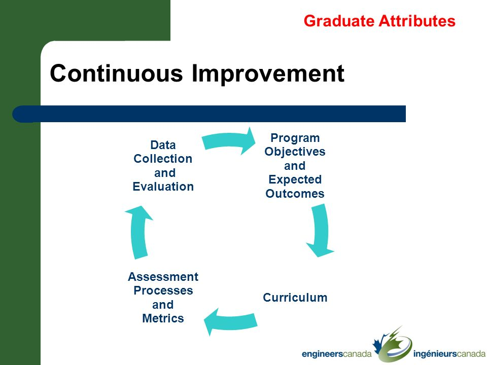 Continuous Improvement Program Objectives and Expected Outcomes Curriculum Assessment Processes and Metrics Data Collection and Evaluation Graduate At