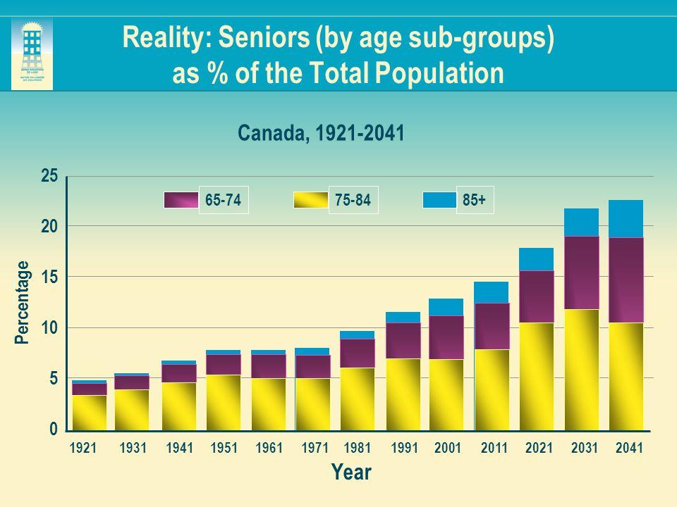 Year 25 20 15 10 5 0 19211931194119511961197119811991 2001 20112021 2031 2041 Percentage 65-7475-8485+ Canada, 1921-2041 Reality: Seniors (by age sub-