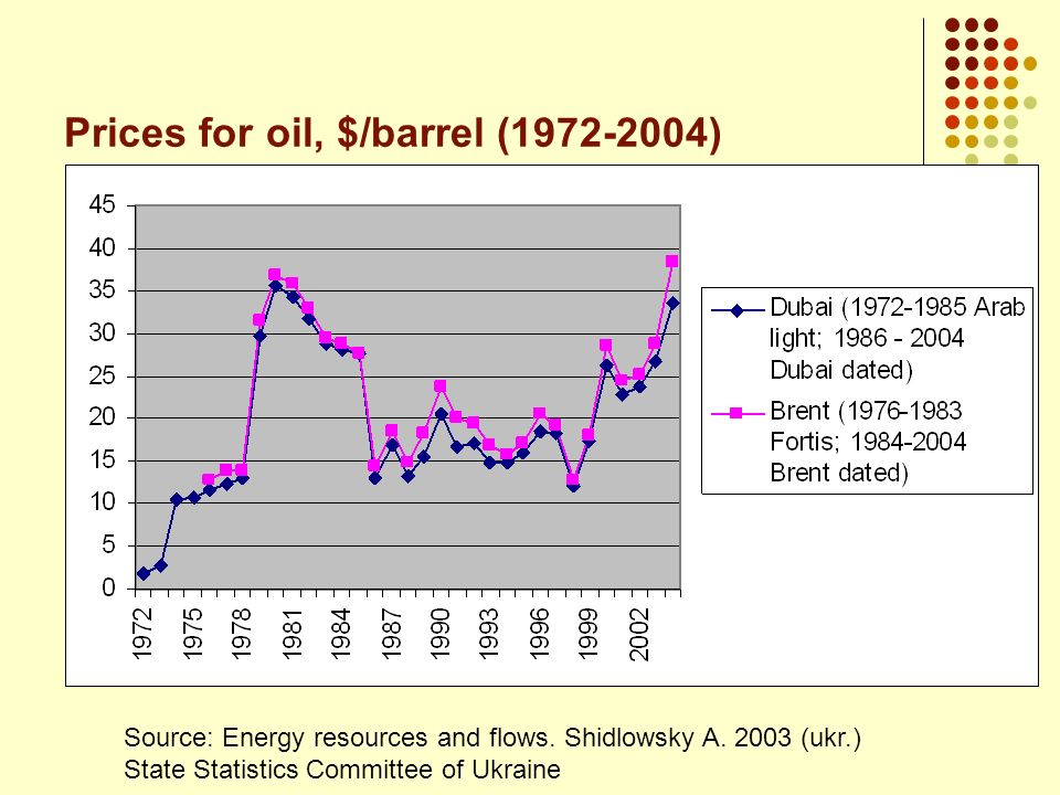 Prices for oil, $/barrel (1972-2004) Source: Energy resources and flows. Shidlowsky A. 2003 (ukr.) State Statistics Committee of Ukraine