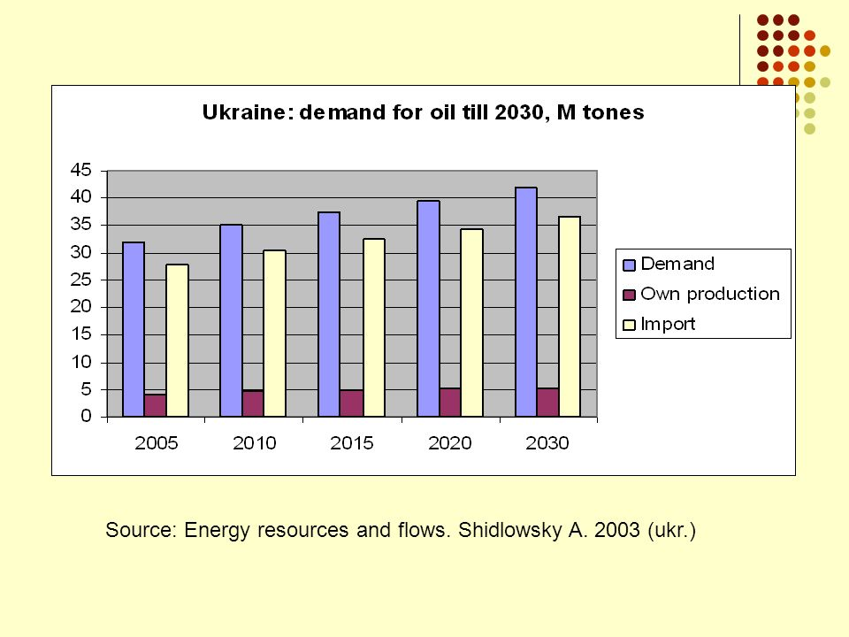 Ukraine: natural gas demand till 2030, B cubic meters