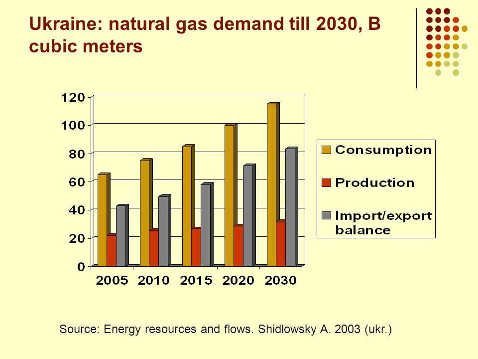 Dynamics of energy export/import in Ukraine Source: State Statistics Committee of Ukraine