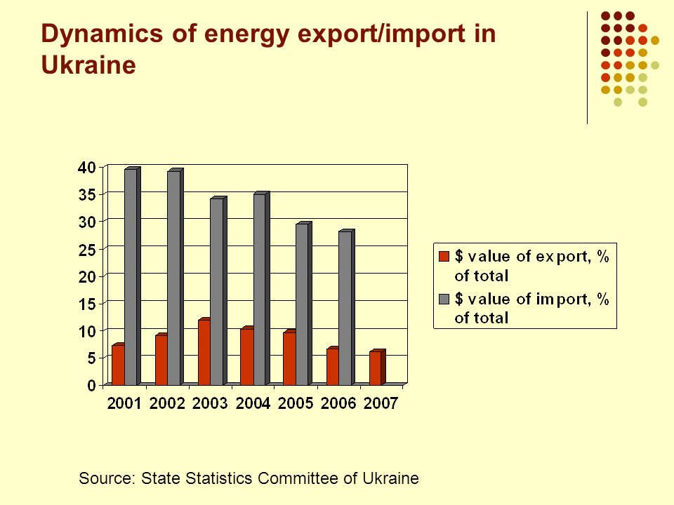 Biofuels State monopoly for spirit production - Ukrainian State Concern of Alcohol and Liquor Industry Ukrspirt.