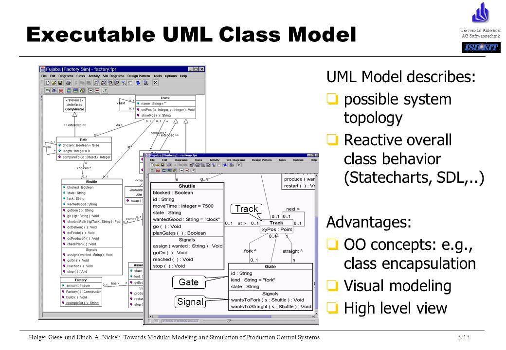 Universität Paderborn AG Softwaretechnik Holger Giese und Ulrich A. Nickel: Towards Modular Modeling and Simulation of Production Control Systems5/15