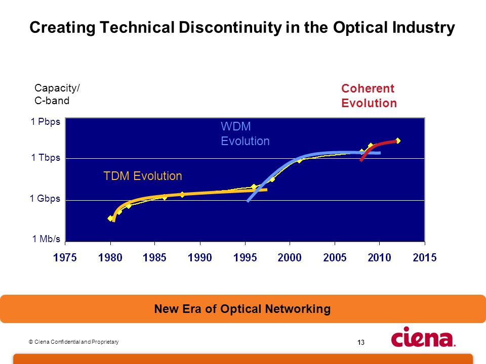 © Ciena Confidential and Proprietary 13 Creating Technical Discontinuity in the Optical Industry 1 Mb/s 1 Tbps 1 Gbps Capacity/ C-band TDM Evolution WDM Evolution Coherent Evolution 1 Pbps New Era of Optical Networking