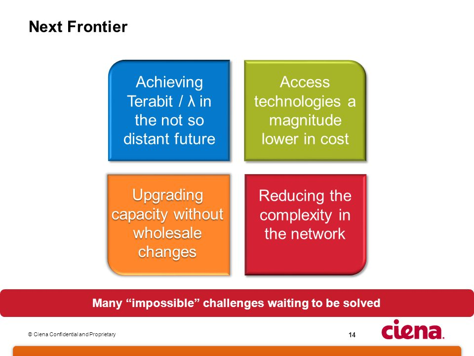 © Ciena Confidential and Proprietary 14 Next Frontier Many impossible challenges waiting to be solved Achieving Terabit / λ in the not so distant future Access technologies a magnitude lower in cost Upgrading capacity without wholesale changes Reducing the complexity in the network