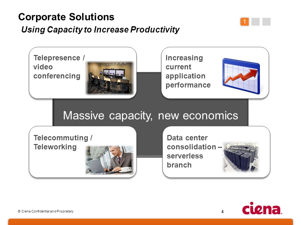 © Ciena Confidential and Proprietary 4 Corporate Solutions Using Capacity to Increase Productivity 1 Telepresence / video conferencing Increasing curr