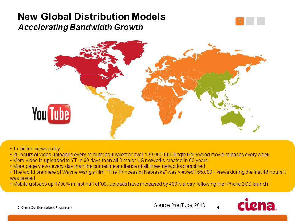© Ciena Confidential and Proprietary 5 New Global Distribution Models Accelerating Bandwidth Growth 1+ billion views a day 20 hours of video uploaded every minute; equivalent of over 130,000 full-length Hollywood movie releases every week More video is uploaded to YT in 60 days than all 3 major US networks created in 60 years More page views every day than the primetime audience of all three networks combined The world premiere of Wayne Wang s film, The Princess of Nebraska was viewed 165,000+ views during the first 48 hours it was posted.