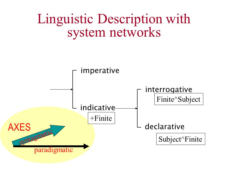 syntagmatic Linguistic Description with system networks imperative indicative interrogative declarative +Finite Finite^Subject Subject^Finite paradigm