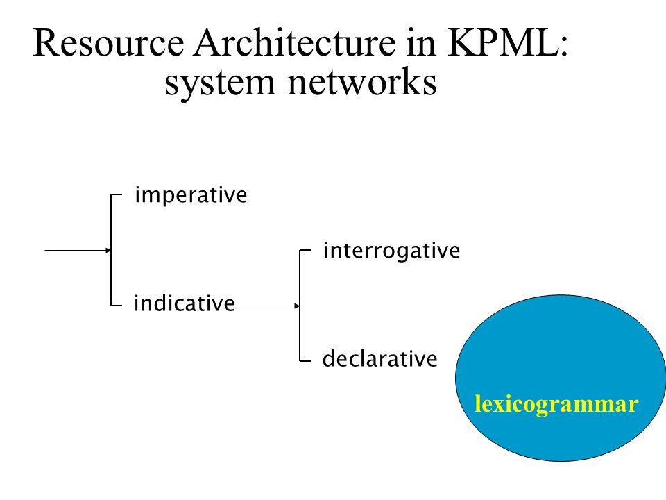 lexicogrammar Resource Architecture in KPML: system networks imperative indicative interrogative declarative