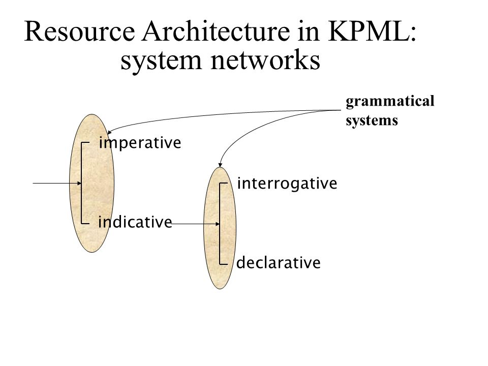 Resource Architecture in KPML: system networks imperative indicative interrogative declarative grammatical systems