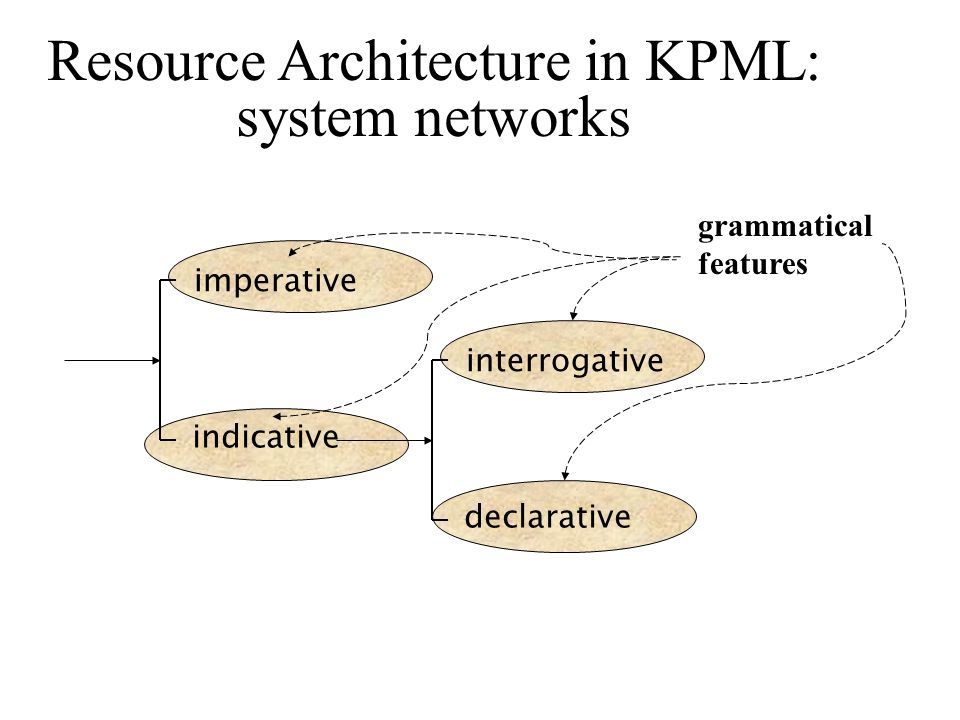 Resource Architecture in KPML: system networks imperative indicative interrogative declarative grammatical features