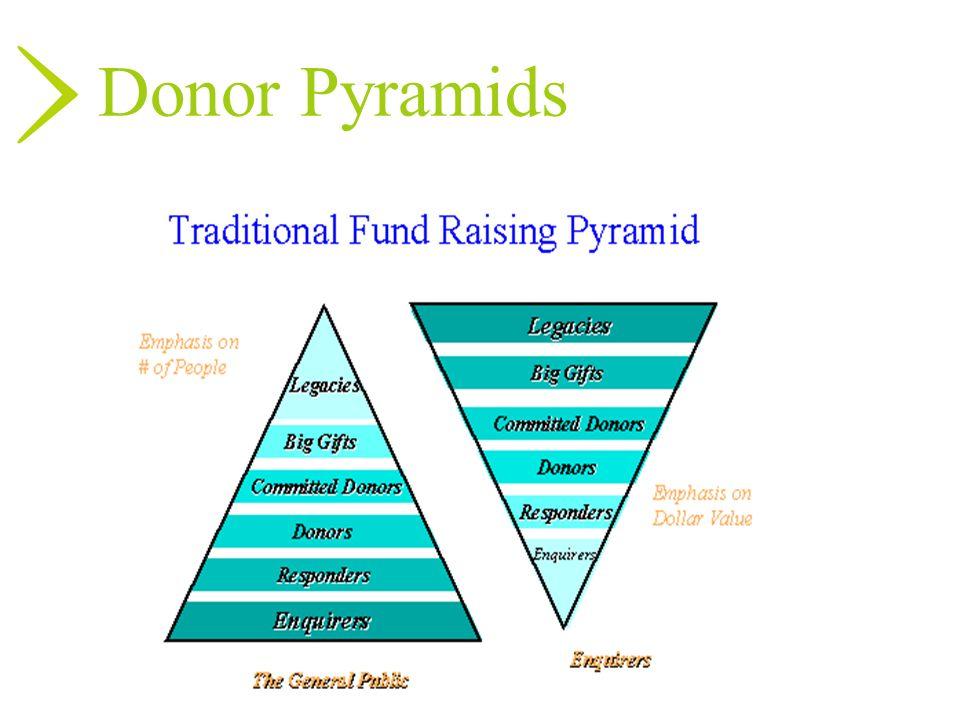 Donor Pyramids