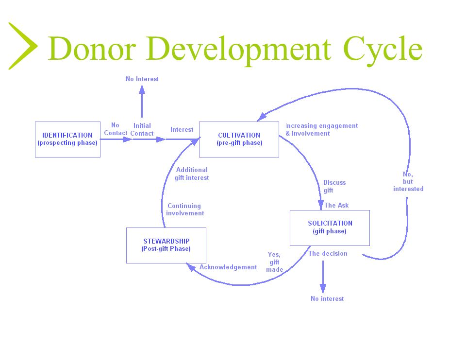 Donor Development Cycle