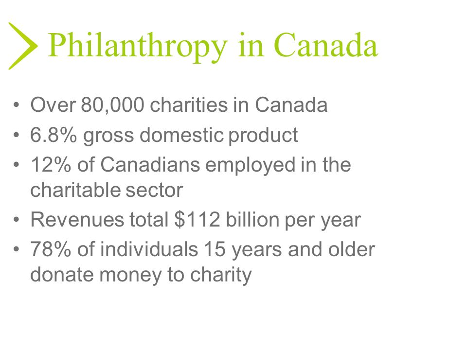Philanthropy in Canada Over 80,000 charities in Canada 6.8% gross domestic product 12% of Canadians employed in the charitable sector Revenues total $
