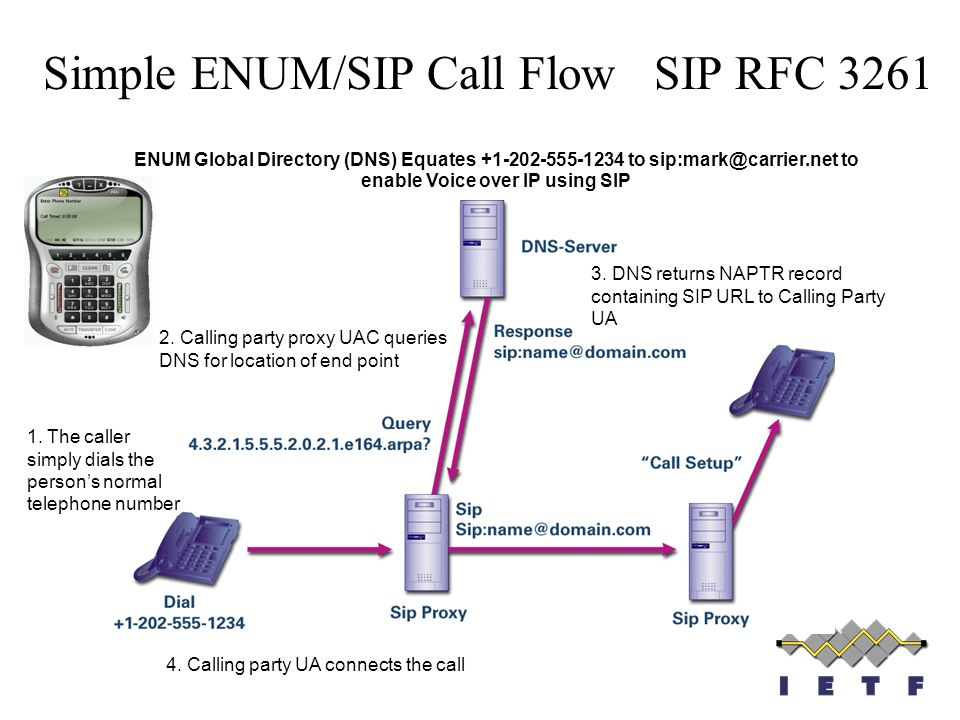 Simple ENUM/SIP Call Flow SIP RFC 3261 ENUM Global Directory (DNS) Equates +1-202-555-1234 to sip:mark@carrier.net to enable Voice over IP using SIP 1