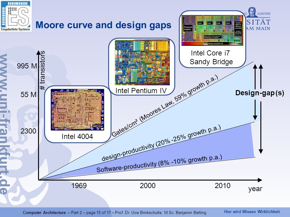Hier wird Wissen Wirklichkeit Intel 4004 Design-gap Software-productivity (8% -10% growth p.a.) design-productivity (20% -25% growth p.a.) Gates/cm² (Moores Law, 59% growth p.a.) (s) Intel Pentium IV 196920002010 # transistors year 2300 55 M 995 M Moore curve and design gaps Intel Core i7 Sandy Bridge Computer Architecture – Part 2 – page 15 of 17 – Prof.