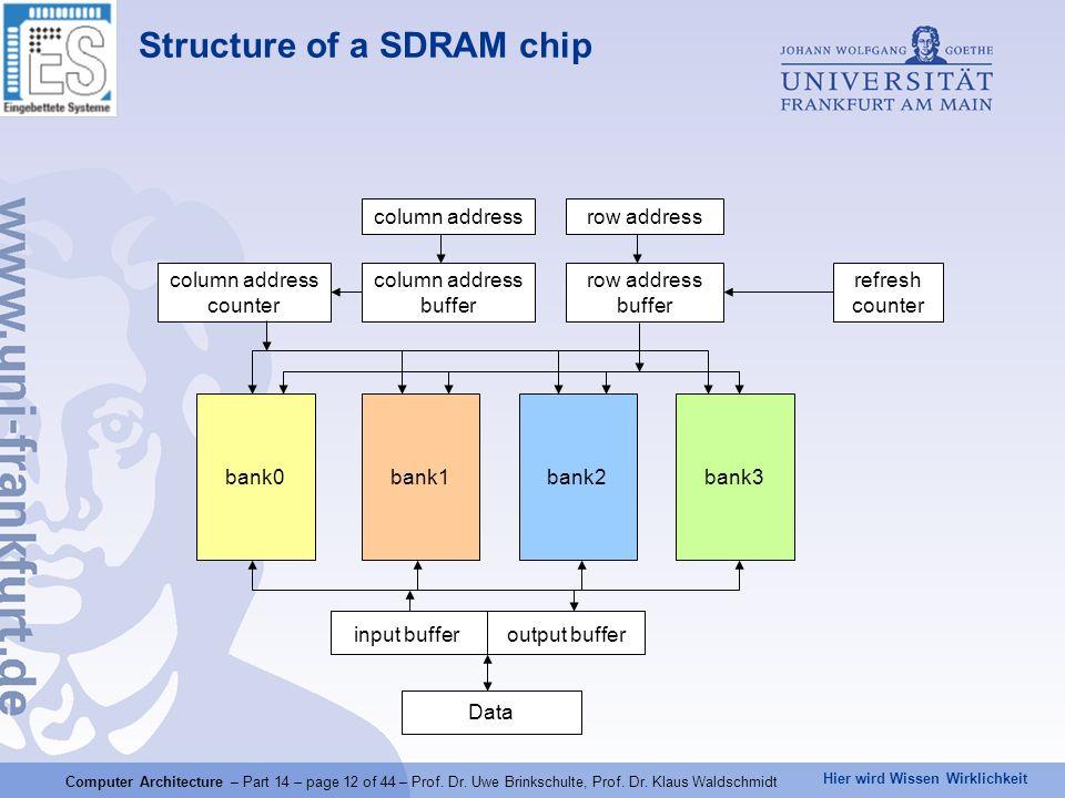 Hier wird Wissen Wirklichkeit Computer Architecture – Part 14 – page 12 of 44 – Prof. Dr. Uwe Brinkschulte, Prof. Dr. Klaus Waldschmidt Structure of a