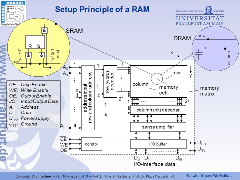 Hier wird Wissen Wirklichkeit Computer Architecture – Part 14 – page 4 of 44 – Prof. Dr. Uwe Brinkschulte, Prof. Dr. Klaus Waldschmidt Setup Principle
