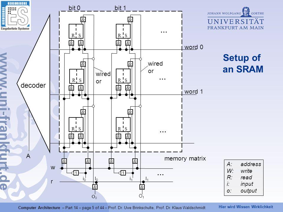 Hier wird Wissen Wirklichkeit Computer Architecture – Part 14 – page 5 of 44 – Prof. Dr. Uwe Brinkschulte, Prof. Dr. Klaus Waldschmidt bit 0 bit 1 dec