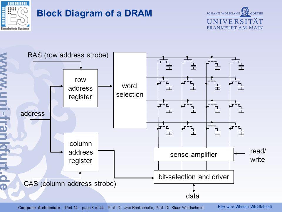 Hier wird Wissen Wirklichkeit Computer Architecture – Part 14 – page 8 of 44 – Prof. Dr. Uwe Brinkschulte, Prof. Dr. Klaus Waldschmidt Block Diagram o