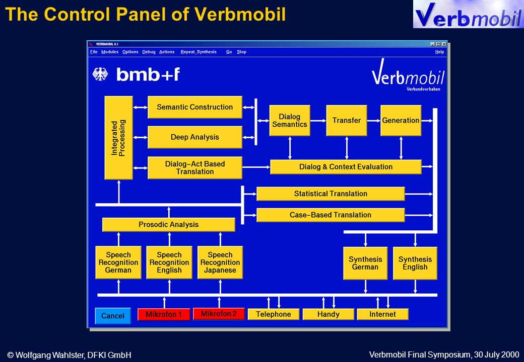Verbmobil Final Symposium, 30 July 2000 © Wolfgang Wahlster, DFKI GmbH The Control Panel of Verbmobil