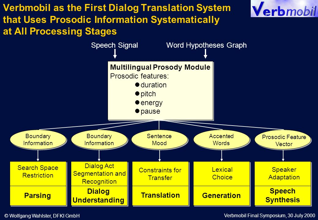 Verbmobil Final Symposium, 30 July 2000 © Wolfgang Wahlster, DFKI GmbH Verbmobil as the First Dialog Translation System that Uses Prosodic Information Systematically at All Processing Stages Speech SignalWord Hypotheses Graph Multilingual Prosody Module Prosodic features: duration pitch energy pause Search Space Restriction Parsing Dialog Act Segmentation and Recognition Dialog Understanding Constraints for Transfer Translation Lexical Choice Generation Speech Synthesis Speaker Adaptation Boundary Information Boundary Information Boundary Information Boundary Information Sentence Mood Sentence Mood Accented Words Accented Words Prosodic Feature Vector