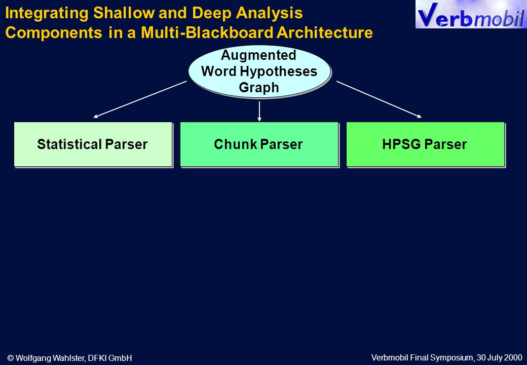 Verbmobil Final Symposium, 30 July 2000 © Wolfgang Wahlster, DFKI GmbH Augmented Word Hypotheses Graph Augmented Word Hypotheses Graph Chunk Parser Statistical Parser HPSG Parser Integrating Shallow and Deep Analysis Components in a Multi-Blackboard Architecture