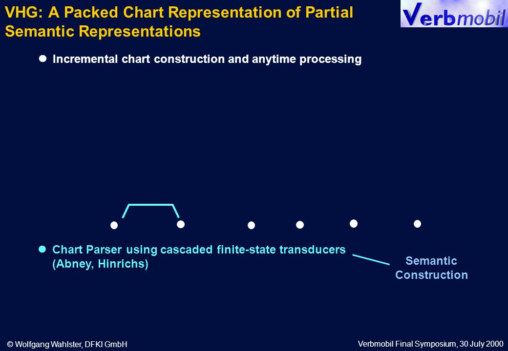 Verbmobil Final Symposium, 30 July 2000 © Wolfgang Wahlster, DFKI GmbH Incremental chart construction and anytime processing Chart Parser using cascaded finite-state transducers (Abney, Hinrichs) Semantic Construction VHG: A Packed Chart Representation of Partial Semantic Representations