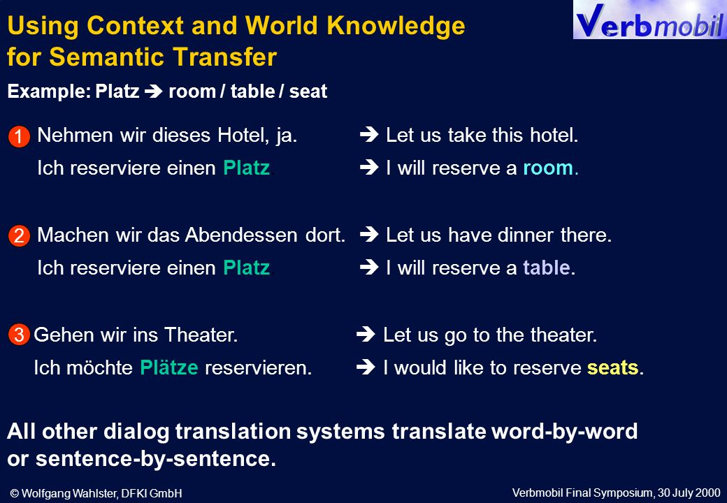 Verbmobil Final Symposium, 30 July 2000 © Wolfgang Wahlster, DFKI GmbH Using Context and World Knowledge for Semantic Transfer All other dialog translation systems translate word-by-word or sentence-by-sentence.