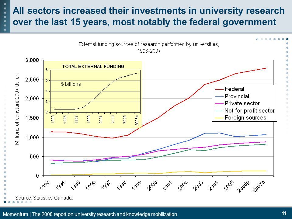 Momentum | The 2008 report on university research and knowledge mobilization 11 Source: Statistics Canada. $ billions All sectors increased their inve