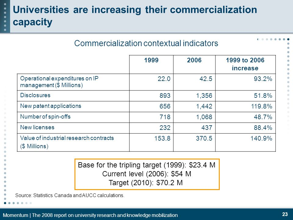 Momentum | The 2008 report on university research and knowledge mobilization 23 Commercialization contextual indicators 199920061999 to 2006 increase