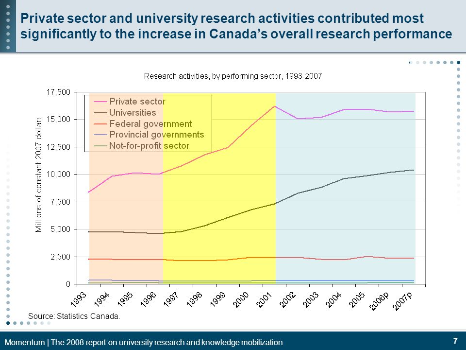 Momentum | The 2008 report on university research and knowledge mobilization 7 Source: Statistics Canada. Private sector and university research activ
