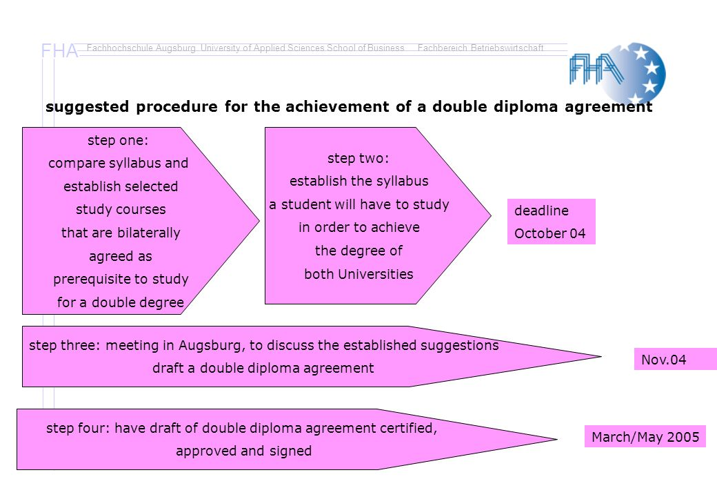 FHA Fachhochschule Augsburg University of Applied Sciences School of BusinessFachbereich Betriebswirtschaft suggested procedure for the achievement of a double diploma agreement step one: compare syllabus and establish selected study courses that are bilaterally agreed as prerequisite to study for a double degree deadline October 04 step two: establish the syllabus a student will have to study in order to achieve the degree of both Universities step three: meeting in Augsburg, to discuss the established suggestions draft a double diploma agreement Nov.04 step four: have draft of double diploma agreement certified, approved and signed March/May 2005