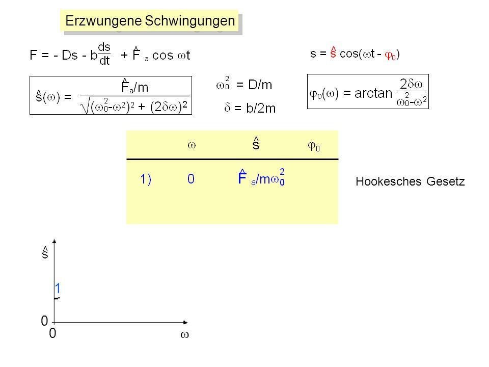 Erzwungene Schwingungen 0 0 1 Hookesches Gesetz