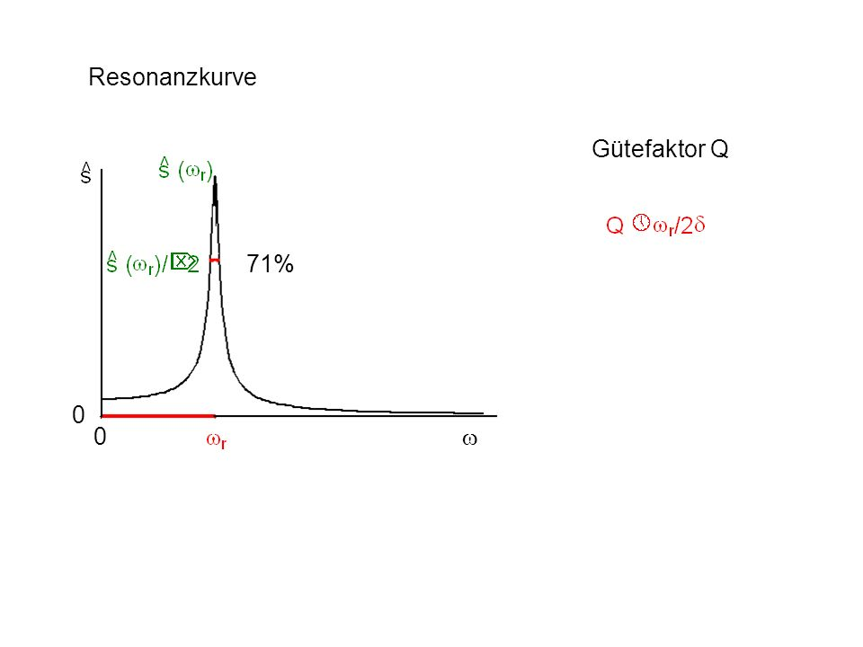 Resonanzkurve Gütefaktor Q 0 0 71%