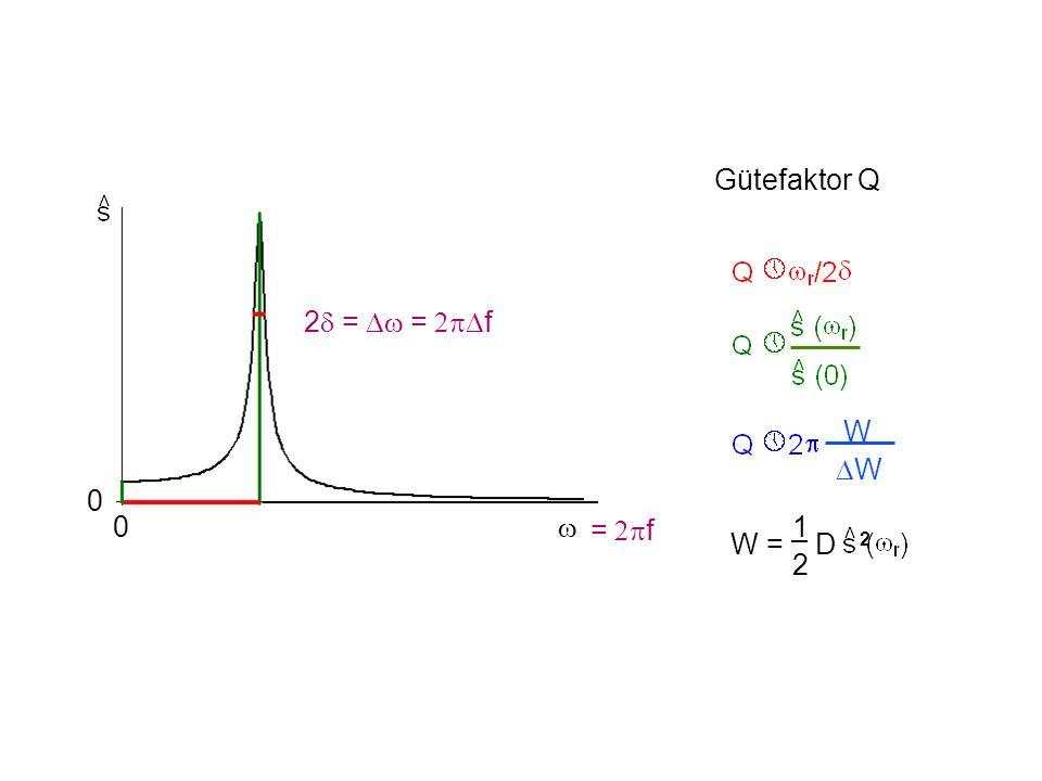 Gütefaktor Q W W = D 2 1212 0 0 = f 2 = = f