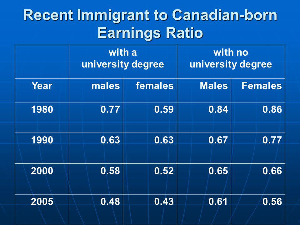 Recent Immigrant to Canadian-born Earnings Ratio with a university degree with no university degree YearmalesfemalesMalesFemales 19800.770.590.840.86