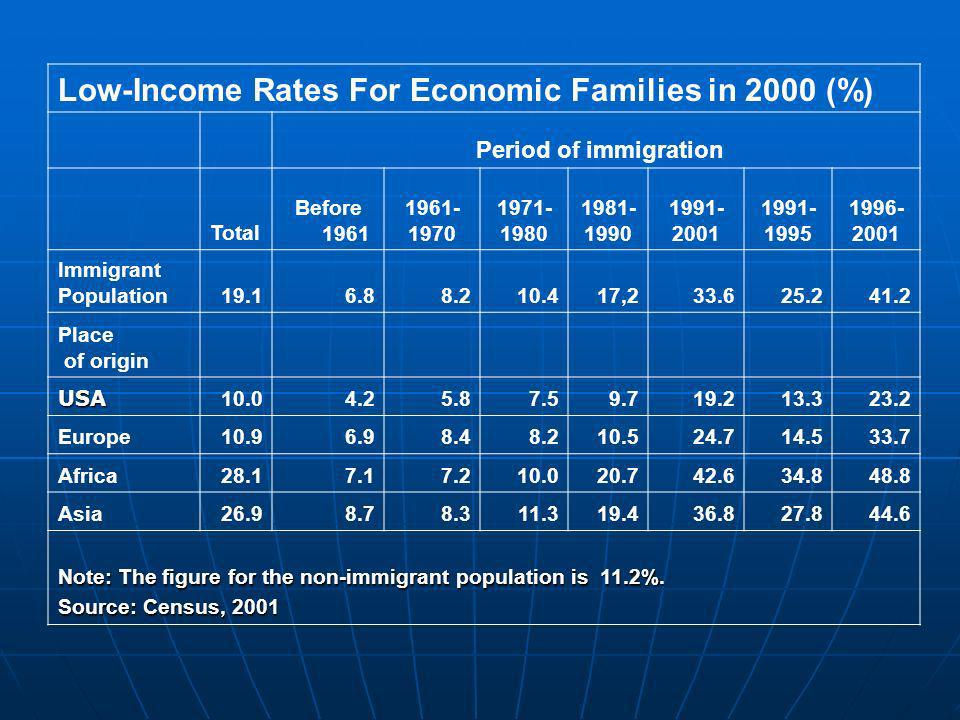 Low-Income Rates For Economic Families in 2000 (%) Period of immigration Total Before 1961 1961- 1970 1971- 1980 1981- 1990 1991- 2001 1991- 1995 1996