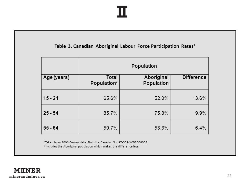 22 Population Age (years)Total Population 2 Aboriginal Population Difference 15 - 2465.6%52.0%13.6% 25 - 5485.7%75.8%9.9% 55 - 6459.7%53.3%6.4% Table