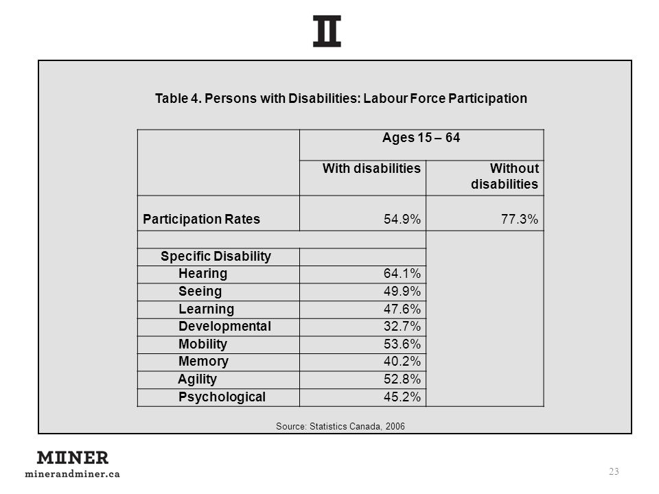 23 Ages 15 – 64 With disabilitiesWithout disabilities Participation Rates54.9%77.3% Specific Disability Hearing64.1% Seeing49.9% Learning47.6% Develop